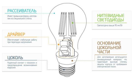 филаментная лампа e14